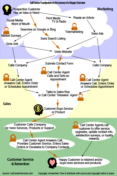Journey of a Happy Customer [Infographic]