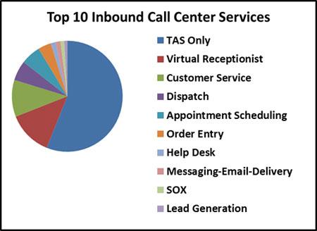 inbound call center franchise
