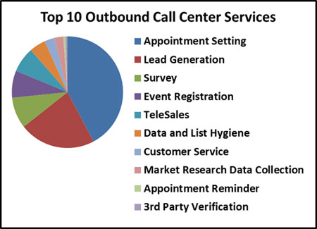 outbound call center script pdf